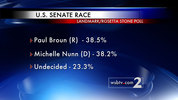 The poll pits Democratic frontrunner Michelle Nunn against 5 Republican challengers. There is a margin of error of +/- 4%