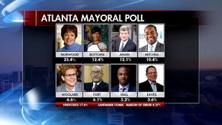 ATLANTA MAYOR: New poll shows tight race for 2nd behind Mary Norwood