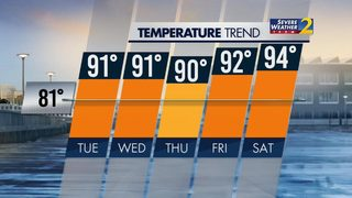 Hottest temps of the year today ... and it