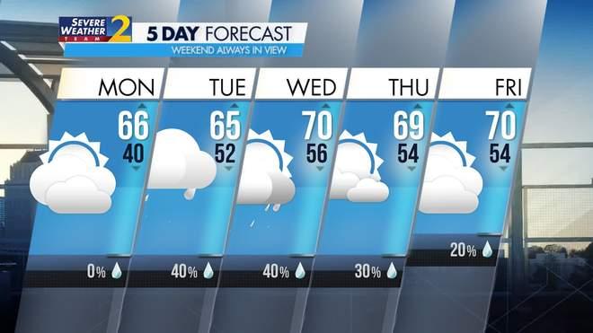 Atlanta 5 Day Forecast   WSB-TV